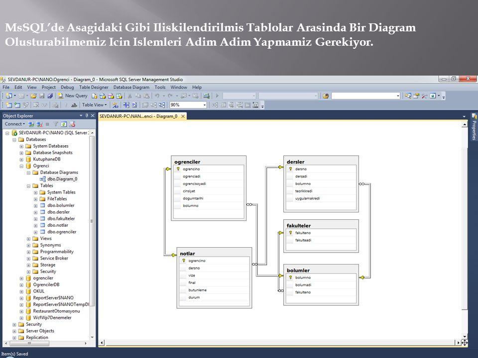 MsSQL'de Asagidaki Gibi Iliskilendirilmis Tablolar Arasinda Bir Diagram Olusturabilmemiz Icin Islemleri Adim Adim Yapmamiz Gerekiyor.