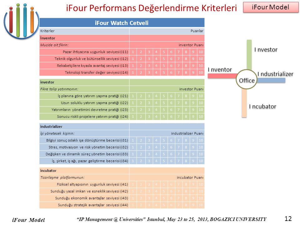 iFour Model IP Management @ Universities Istanbul, May 23 to 25, 2013, BOGAZICI UNIVERSITY iFour Model 12 iFour Performans Değerlendirme Kriterleri iFour Watch Cetveli KriterlerPuanlar İnventor Mucide ait fikrin:inventor Puanı Pazar ihtiyacına uygunluk seviyesi (i11) 12345678910 Teknik olgunluk ve bütünsellik seviyesi (i12) 12345678910 Rekabetçilere kıyasla avantaj seviyesi (i13) 12345678910 Teknoloji transfer değer seviyesi (i14) 12345678910 investor Fikre talip yatırımcının:investor Puanı İş planına göre yatırım yapma pratiği (i21) 12345678910 Uzun soluklu yatırım yapma pratiği (i22) 12345678910 Yatırımların yönetimini devretme pratiği (i23) 12345678910 Sonucu riskli projelere yatırım pratiği (i24) 12345678910 industrializer İşi yönetecek kişinin:industrializer Puanı Bilgiyi sonuç odaklı işe dönüştürme becerisi (i31) 12345678910 Stres, motivasyon ve risk yönetim becerisi (i32) 12345678910 Değişken ve dinamik süreç yönetim becerisi (i33) 12345678910 İş, şirket, iş ağı, pazar geliştirme becerisi (i34) 12345678910 incubator Ticarileşme platformunun:incubator Puanı Fiziksel altyapısının uygunluk seviyesi (i41) 12345678910 Sunduğu yasal imkan ve esneklik seviyesi (i42) 12345678910 Sunduğu ekonomik avantajlar seviyesi (i43) 12345678910 Sunduğu stratejik avantajlar seviyesi (i44) 12345678910 I nvestor I ncubator I nventor I ndustrializer Office