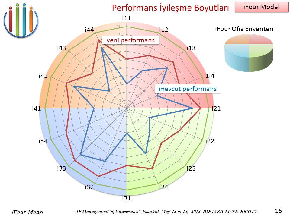 iFour Model IP Management @ Universities Istanbul, May 23 to 25, 2013, BOGAZICI UNIVERSITY iFour Model 15 Performans İyileşme Boyutları iFour Ofis Envanteri mevcut performans yeni performans