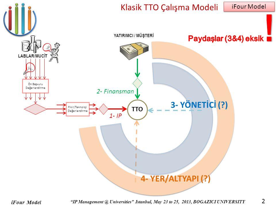iFour Model IP Management @ Universities Istanbul, May 23 to 25, 2013, BOGAZICI UNIVERSITY iFour Model 2 Klasik TTO Çalışma Modeli Ön Başvuru Değerlendirme Fikir/Teknoloji Değerlendirme LABLAR/MUCİT YATIRIMCI / MÜŞTERİ 2- Finansman 1- IP TTO 4- YER/ALTYAPI (?) 3- YÖNETİCİ (?)