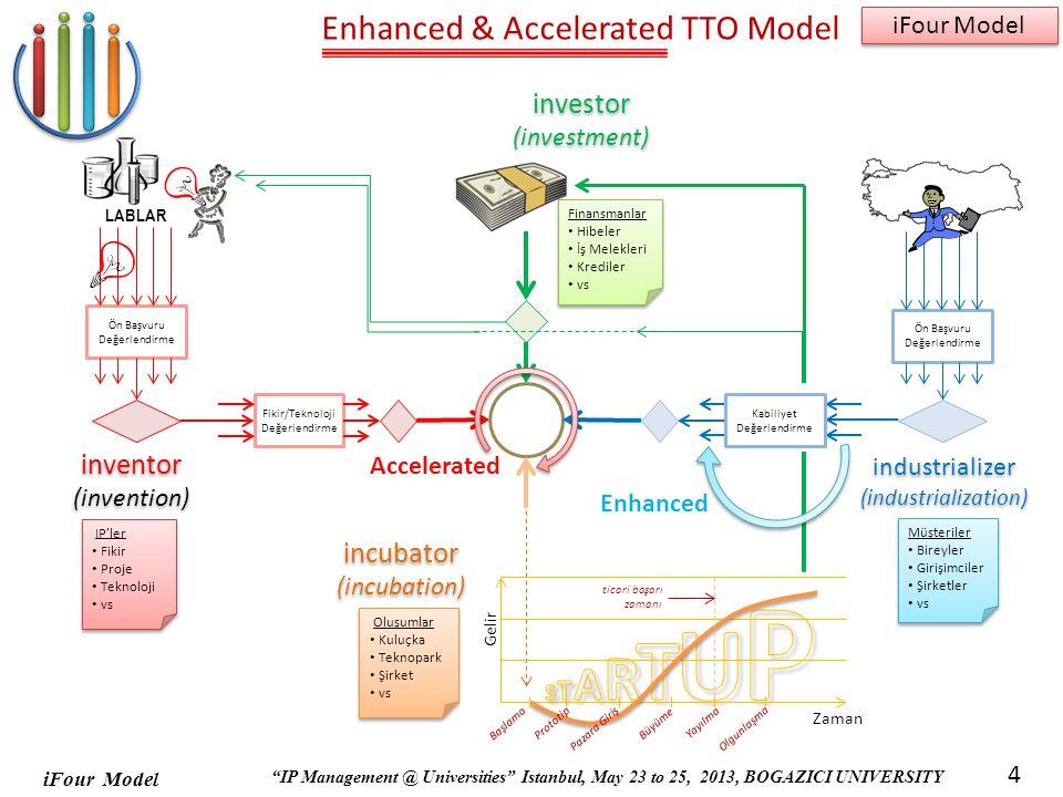 iFour Model IP Management @ Universities Istanbul, May 23 to 25, 2013, BOGAZICI UNIVERSITY iFour Model 4 Enhanced & Accelerated TTO Model Ön Başvuru Değerlendirme Fikir/Teknoloji Değerlendirme LABLAR IP'ler Fikir Proje Teknoloji vs IP'ler Fikir Proje Teknoloji vs Finansmanlar Hibeler İş Melekleri Krediler vs Finansmanlar Hibeler İş Melekleri Krediler vs inventor (invention) inventor (invention) investor (investment) investor (investment) Ön Başvuru Değerlendirme Kabiliyet Değerlendirme Müşteriler Bireyler Girişimciler Şirketler vs Müşteriler Bireyler Girişimciler Şirketler vs industrializer (industrialization) industrializer (industrialization) Başlama Büyüme Yayılma Olgunlaşma Prototip Pazara Giriş Gelir Zaman ticari başarı zamanı Oluşumlar Kuluçka Teknopark Şirket vs Oluşumlar Kuluçka Teknopark Şirket vs incubator (incubation) incubator (incubation) Accelerated Enhanced