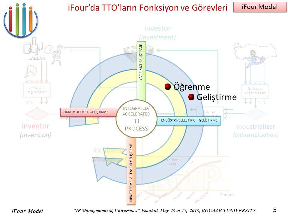 iFour Model IP Management @ Universities Istanbul, May 23 to 25, 2013, BOGAZICI UNIVERSITY iFour Model 5 iFour'da TTO'ların Fonksiyon ve Görevleri Ön Başvuru Değerlendirme Fikir/Teknoloji Değerlendirme LABLAR inventor (invention) inventor (invention) investor (investment) investor (investment) Ön Başvuru Değerlendirme Kabiliyet Değerlendirme industrializer (industrialization) industrializer (industrialization) Başlama Büyüme Yayılma Olgunlaşma Prototip Pazara Giriş Gelir Zaman ticari başarı zamanı incubator (incubation) incubator (incubation) FİKRİ MÜLKİYET GELİŞTİRME YATIRIMCI GELİŞTİRME ŞİRKETLEŞME ALTYAPISI GELİŞTİRME ENDÜSTRİYELLEŞTİRİCİ GELİŞTİRME INTEGRATED/ ACCELERATED TT PROCESS Öğrenme Geliştirme