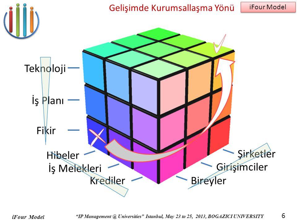 iFour Model IP Management @ Universities Istanbul, May 23 to 25, 2013, BOGAZICI UNIVERSITY iFour Model 6 Gelişimde Kurumsallaşma Yönü Teknoloji İş Planı Fikir Hibeler İş Melekleri Krediler Şirketler Girişimciler Bireyler