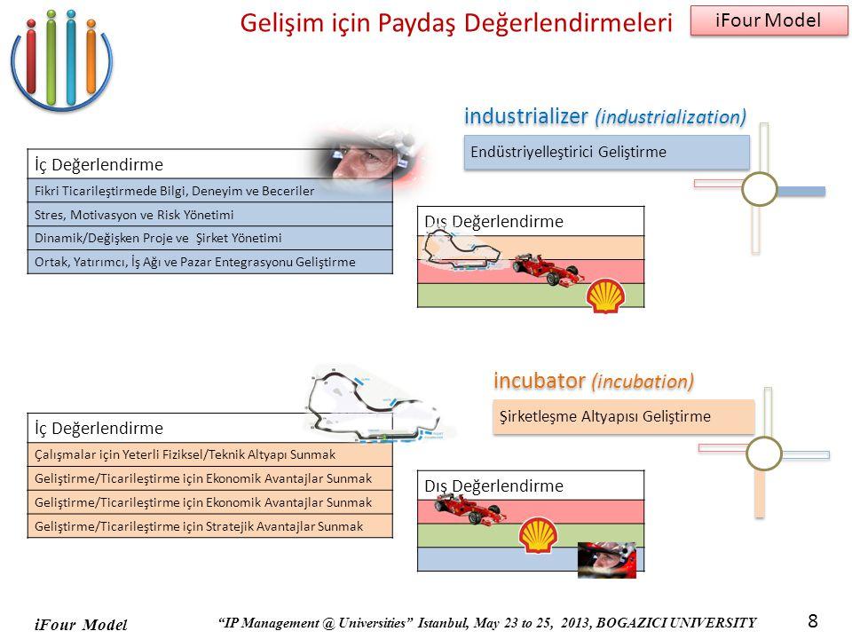 iFour Model IP Management @ Universities Istanbul, May 23 to 25, 2013, BOGAZICI UNIVERSITY iFour Model 8 Gelişim için Paydaş Değerlendirmeleri Endüstriyelleştirici Geliştirme İç Değerlendirme Fikri Ticarileştirmede Bilgi, Deneyim ve Beceriler Stres, Motivasyon ve Risk Yönetimi Dinamik/Değişken Proje ve Şirket Yönetimi Ortak, Yatırımcı, İş Ağı ve Pazar Entegrasyonu Geliştirme Dış Değerlendirme Şirketleşme Altyapısı Geliştirme İç Değerlendirme Çalışmalar için Yeterli Fiziksel/Teknik Altyapı Sunmak Geliştirme/Ticarileştirme için Ekonomik Avantajlar Sunmak Geliştirme/Ticarileştirme için Stratejik Avantajlar Sunmak Dış Değerlendirme incubator (incubation) industrializer (industrialization)