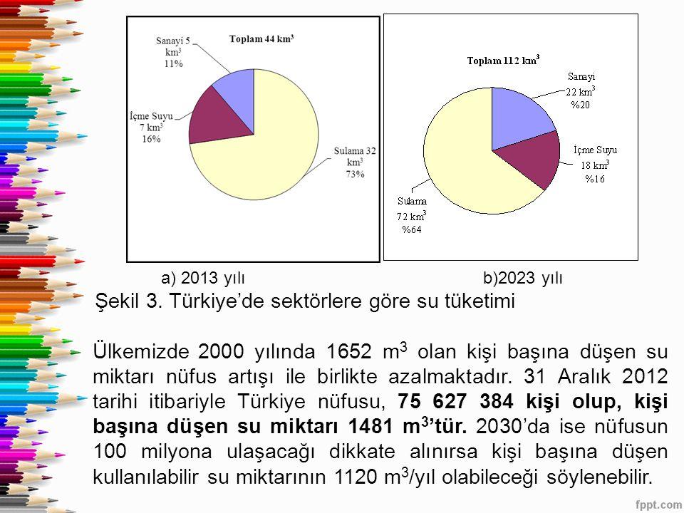 a) 2013 yılı b)2023 yılı Şekil 3. Türkiye'de sektörlere göre su tüketimi Ülkemizde 2000 yılında 1652 m 3 olan kişi başına düşen su miktarı nüfus artış