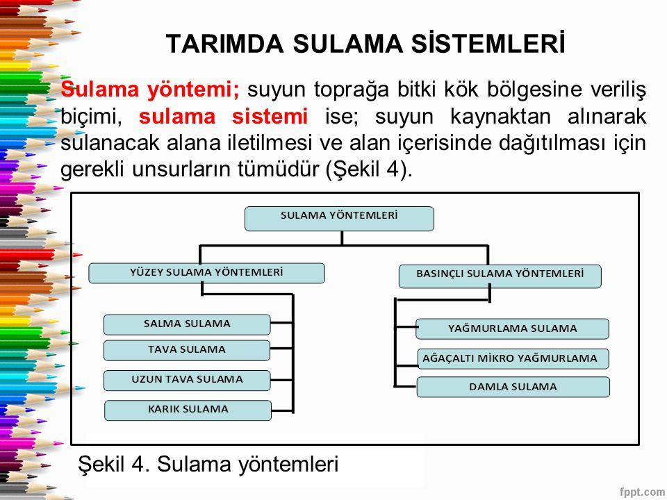 TARIMDA SULAMA SİSTEMLERİ Sulama yöntemi; suyun toprağa bitki kök bölgesine veriliş biçimi, sulama sistemi ise; suyun kaynaktan alınarak sulanacak alana iletilmesi ve alan içerisinde dağıtılması için gerekli unsurların tümüdür (Şekil 4).