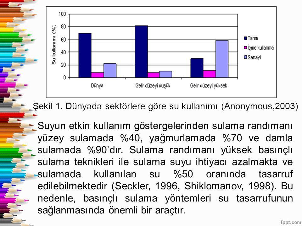 Şekil 1. Dünyada sektörlere göre su kullanımı (Anonymous,2003) Suyun etkin kullanım göstergelerinden sulama randımanı yüzey sulamada %40, yağmurlamada