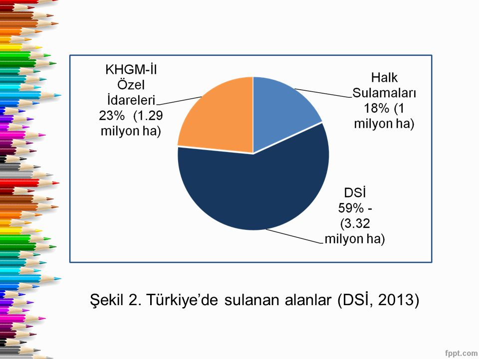 Şekil 2. Türkiye'de sulanan alanlar (DSİ, 2013)