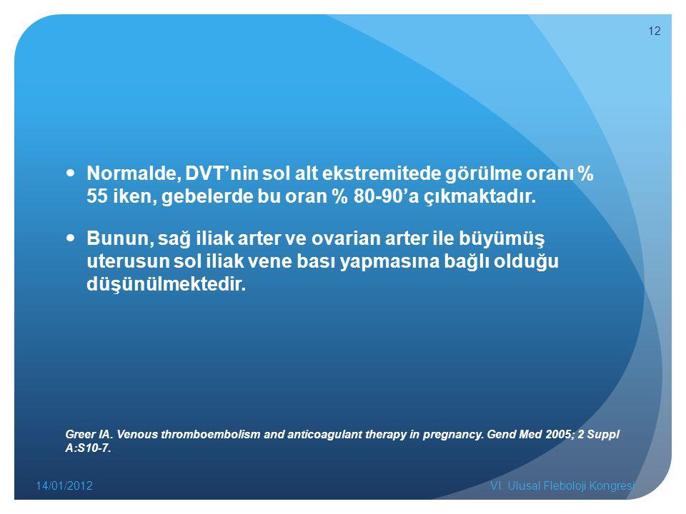 Normalde, DVT'nin sol alt ekstremitede görülme oranı % 55 iken, gebelerde bu oran % 80-90'a çıkmaktadır. Bunun, sağ iliak arter ve ovarian arter ile b