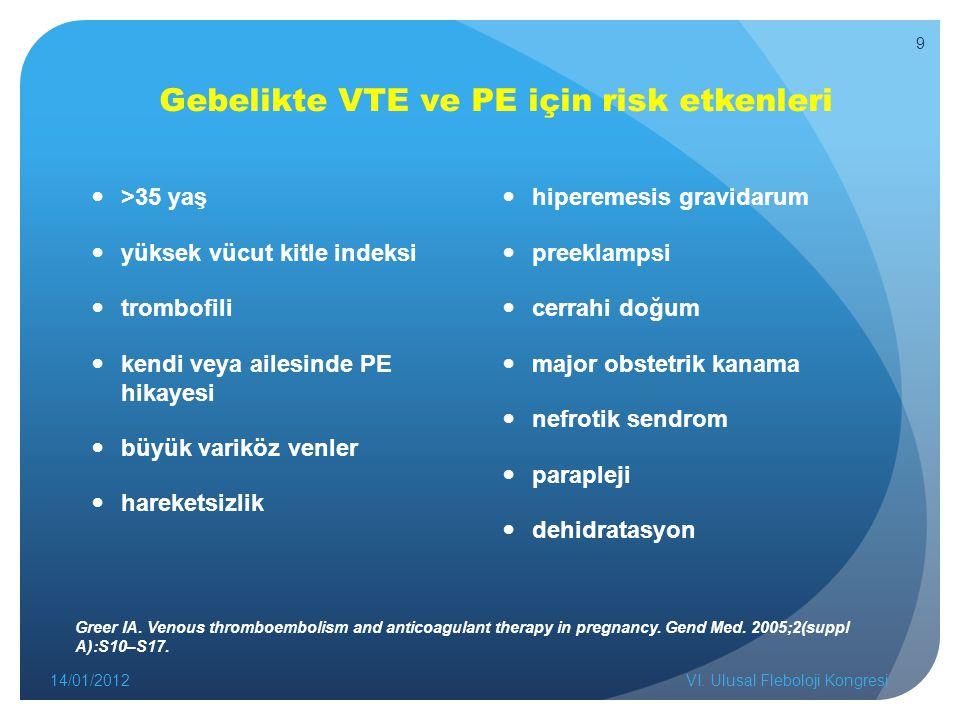 Gebelikte VTE ve PE için risk etkenleri >35 yaş yüksek vücut kitle indeksi trombofili kendi veya ailesinde PE hikayesi büyük variköz venler hareketsizlik hiperemesis gravidarum preeklampsi cerrahi doğum major obstetrik kanama nefrotik sendrom parapleji dehidratasyon 14/01/2012VI.