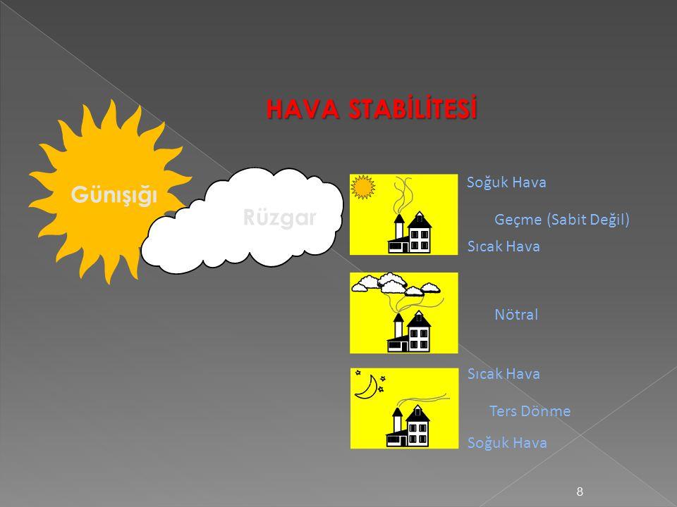 Günışığı Rüzgar HAVA STABİLİTESİ Ters Dönme Soğuk Hava Nötral Sıcak Hava Soğuk Hava Geçme (Sabit Değil) Sıcak Hava 8