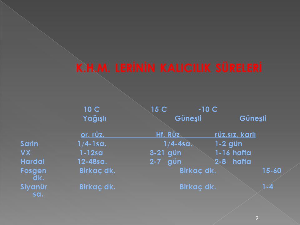 K.H.M. LERİNİN KALICILIK SÜRELERİ 10 C 15 C-10 C Yağışlı Güneşli Güneşli or. rüz. Hf. Rüz rüz.sız, karlı Sarin 1/4-1sa. 1/4-4sa. 1-2 gün VX 1-12sa 3-2