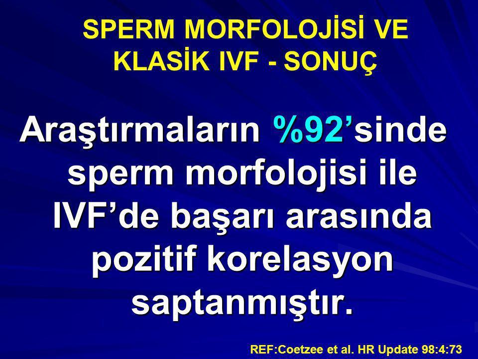 SPERM MORFOLOJİSİ VE KLASİK IVF - SONUÇ Araştırmaların %92'sinde sperm morfolojisi ile IVF'de başarı arasında pozitif korelasyon saptanmıştır. REF:Coe