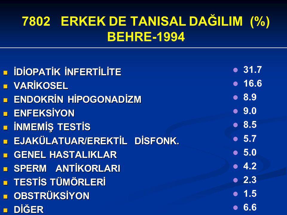 7802 ERKEK DE TANISAL DAĞILIM (%) BEHRE-1994 İDİOPATİK İNFERTİLİTE İDİOPATİK İNFERTİLİTE VARİKOSEL VARİKOSEL ENDOKRİN HİPOGONADİZM ENDOKRİN HİPOGONADİ