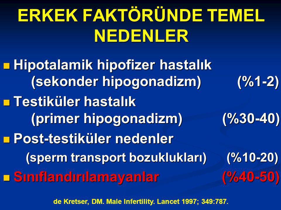 ERKEK FAKTÖRÜNDE TEMEL NEDENLER Hipotalamik hipofizer hastalık (sekonder hipogonadizm) (%1-2) Hipotalamik hipofizer hastalık (sekonder hipogonadizm) (%1-2) Testiküler hastalık (primer hipogonadizm) (%30-40) Testiküler hastalık (primer hipogonadizm) (%30-40) Post-testiküler nedenler Post-testiküler nedenler (sperm transport bozuklukları) (%10-20) Sınıflandırılamayanlar (%40-50) Sınıflandırılamayanlar (%40-50) de Kretser, DM.
