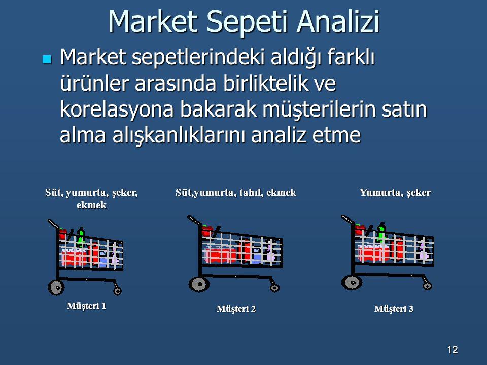 12 Market Sepeti Analizi Market sepetlerindeki aldığı farklı ürünler arasında birliktelik ve korelasyona bakarak müşterilerin satın alma alışkanlıklar