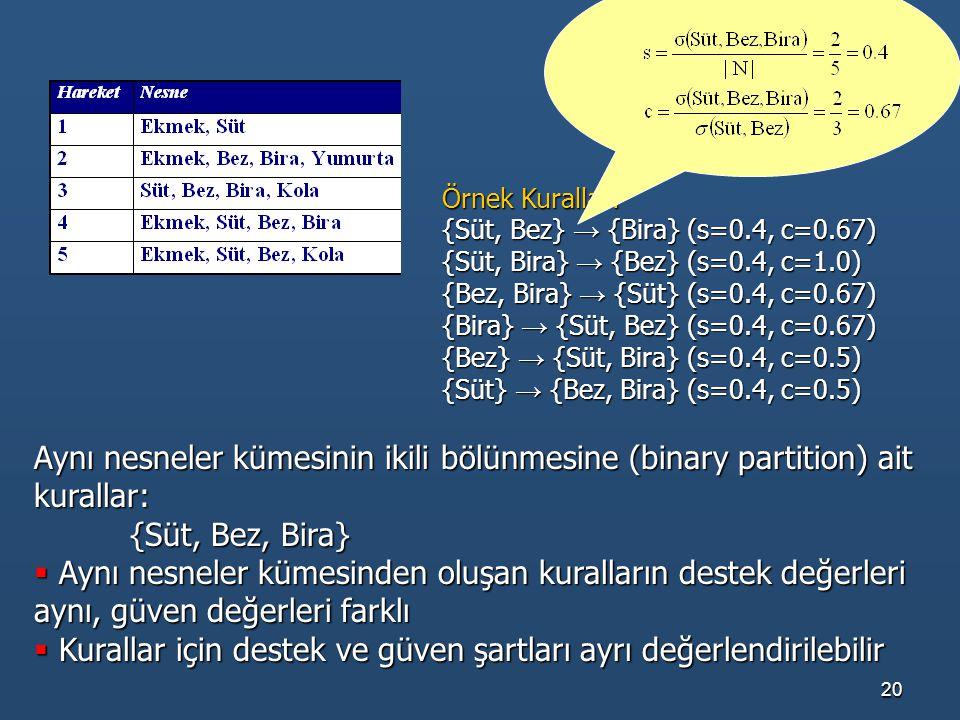 20 Örnek Kurallar: {Süt, Bez} → {Bira} (s=0.4, c=0.67) {Süt, Bira} → {Bez} (s=0.4, c=1.0) {Bez, Bira} → {Süt} (s=0.4, c=0.67) {Bira} → {Süt, Bez} (s=0