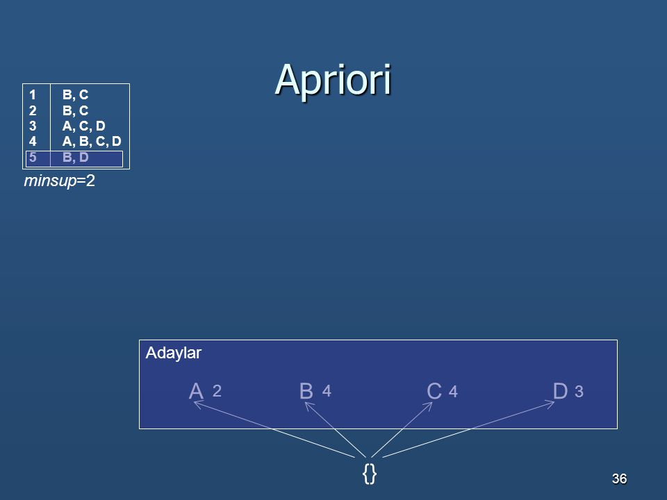 36 Apriori ACBD {} 2 4 43 minsup=2 1B, C 2B, C 3A, C, D 4A, B, C, D 5B, D Adaylar