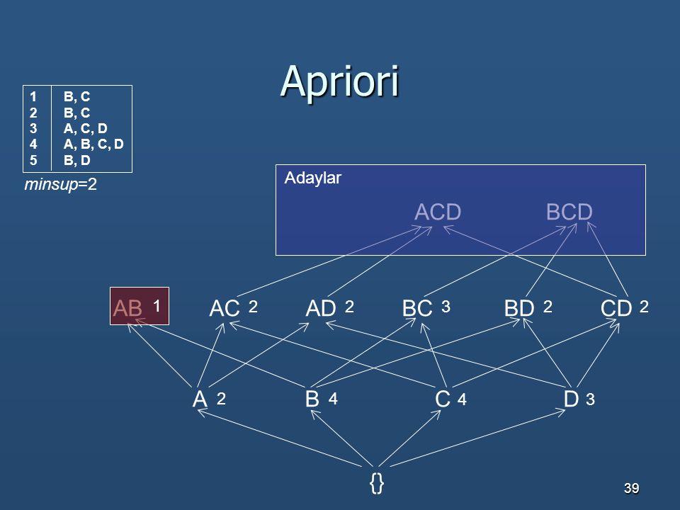 39 Apriori ACDBCD ABBCACADCDBD ACBD {} 1 22322 Adaylar 2 4 43 minsup=2 1B, C 2B, C 3A, C, D 4A, B, C, D 5B, D