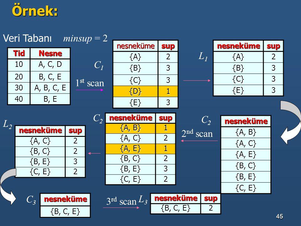 45Örnek:TidNesne 10 A, C, D 20 B, C, E 30 A, B, C, E 40 B, E nesnekümesup{A}2 {B}3 {C}3 {D}1 {E}3nesnekümesup{A}2 {B}3 {C}3 {E}3 nesneküme {A, B} {A,
