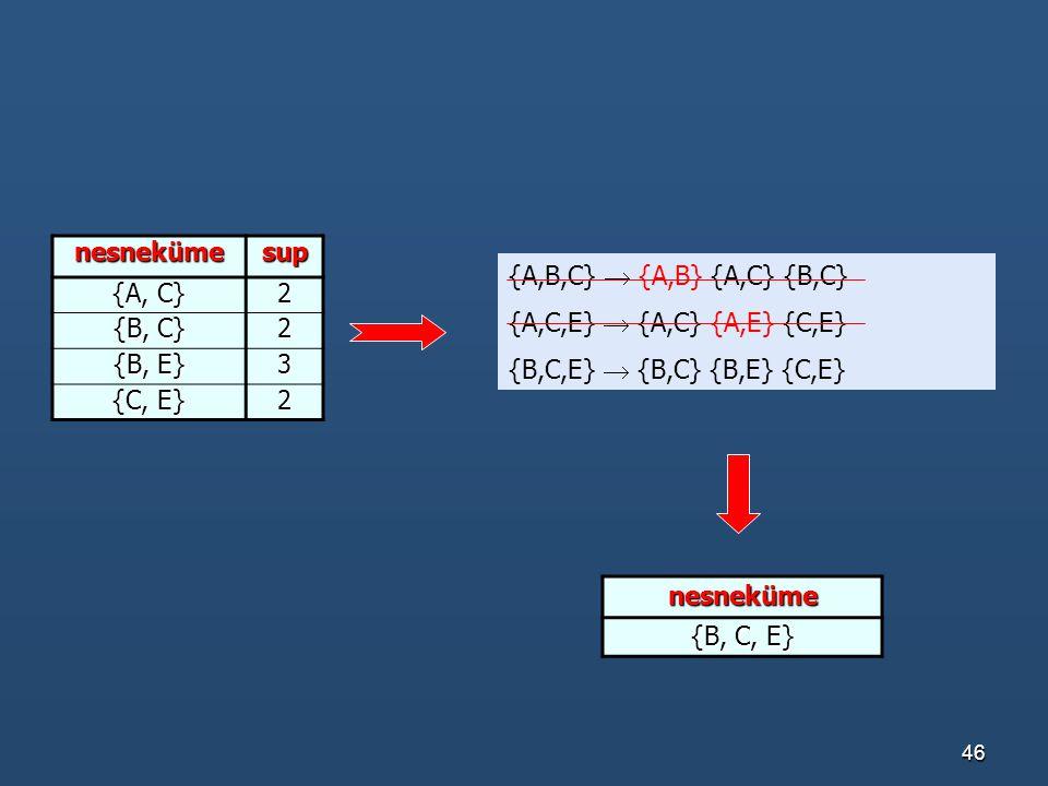 46 nesnekümesup {A, C} 2 {B, C} 2 {B, E} 3 {C, E} 2 nesneküme {B, C, E} {A,B,C}  {A,B} {A,C} {B,C} {A,C,E}  {A,C} {A,E} {C,E} {B,C,E}  {B,C} {B,E}