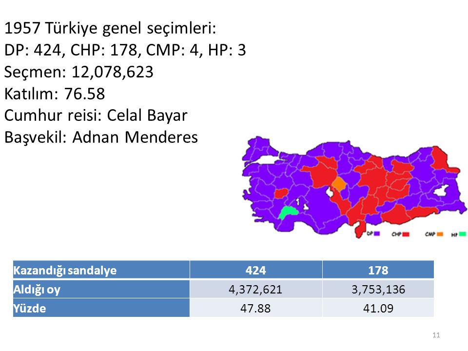 Kazandığı sandalye424178 Aldığı oy4,372,6213,753,136 Yüzde47.8841.09 1957 Türkiye genel seçimleri: DP: 424, CHP: 178, CMP: 4, HP: 3 Seçmen: 12,078,623