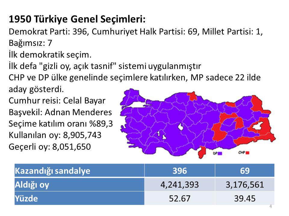 1950 Türkiye Genel Seçimleri: Demokrat Parti: 396, Cumhuriyet Halk Partisi: 69, Millet Partisi: 1, Bağımsız: 7 İlk demokratik seçim. İlk defa