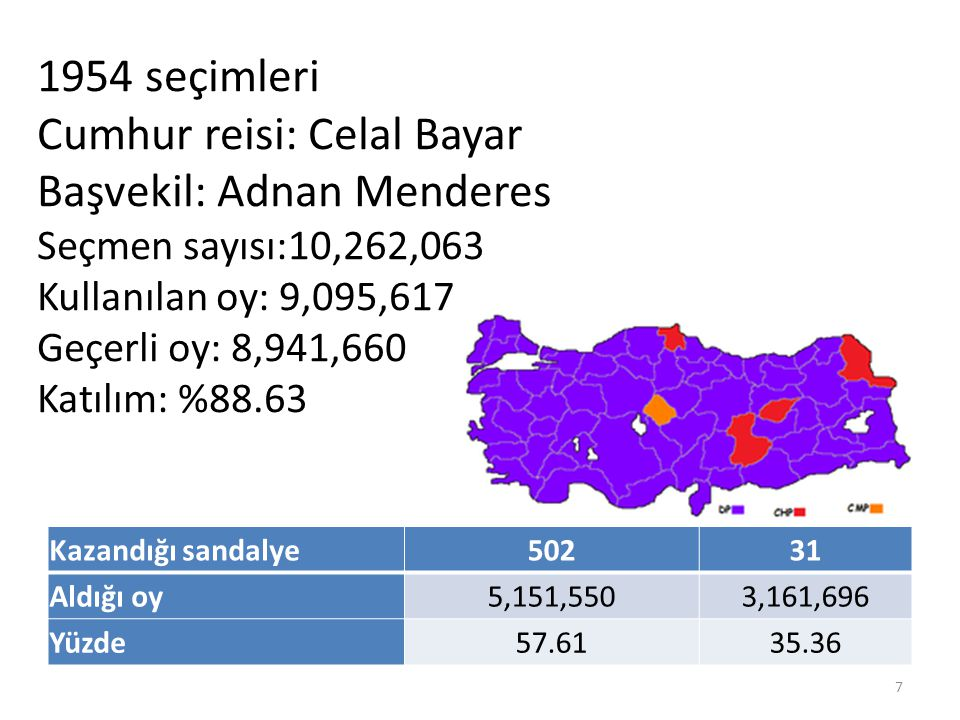 Kazandığı sandalye50231 Aldığı oy5,151,5503,161,696 Yüzde57.6135.36 1954 seçimleri Cumhur reisi: Celal Bayar Başvekil: Adnan Menderes Seçmen sayısı:10