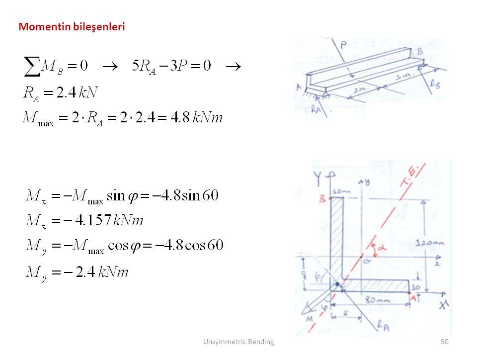 Momentin bileşenleri Unsymmetric Bending50