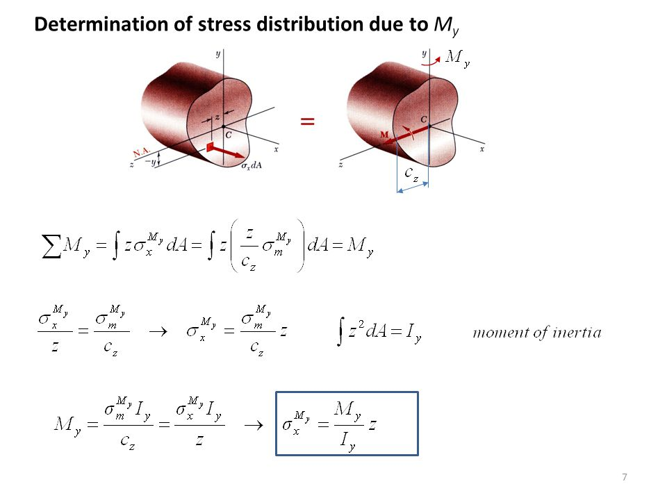 Resultant stress: Superposition method 8