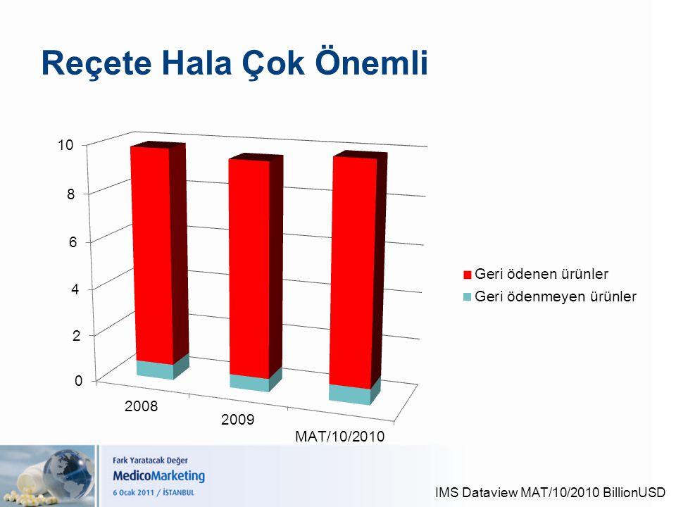 Reçete Hala Çok Önemli IMS Dataview MAT/10/2010 BillionUSD