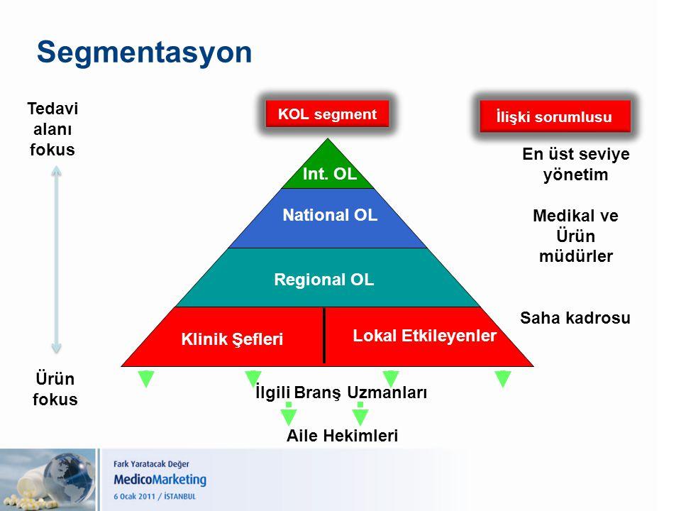Segmentasyon Int. OL National OL Regional OL Klinik Şefleri Lokal Etkileyenler İlgili Branş Uzmanları Aile Hekimleri Tedavi alanı fokus Ürün fokus KOL