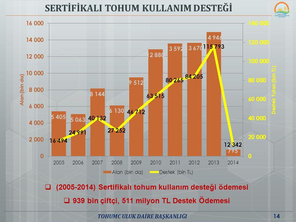 SERTİFİKALI TOHUM KULLANIM DESTEĞİ  (2005-2014) Sertifikalı tohum kullanım desteği ödemesi  939 bin çiftçi, 511 milyon TL Destek Ödemesi 14 TOHUMC U
