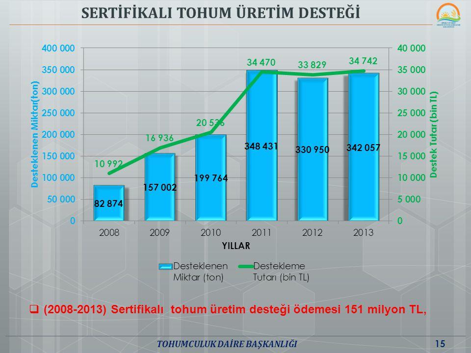 SERTİFİKALI TOHUM ÜRETİM DESTEĞİ  (2008-2013) Sertifikalı tohum üretim desteği ödemesi 151 milyon TL, 15 TOHUMCULUK DAİRE BAŞKANLIĞI