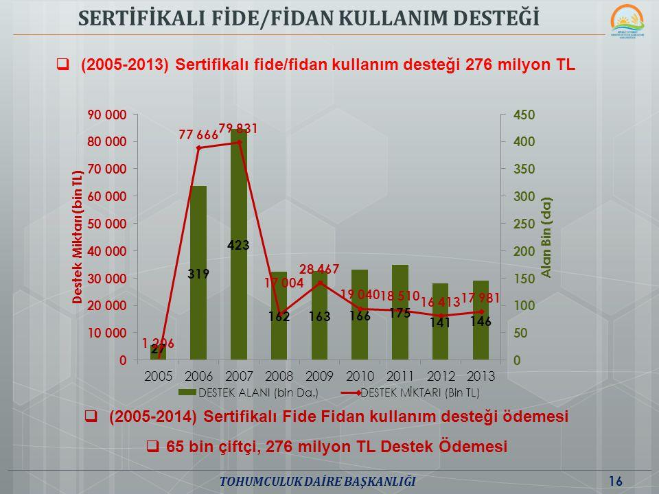  (2005-2013) Sertifikalı fide/fidan kullanım desteği 276 milyon TL SERTİFİKALI FİDE/FİDAN KULLANIM DESTEĞİ 16 TOHUMCULUK DAİRE BAŞKANLIĞI  (2005-201