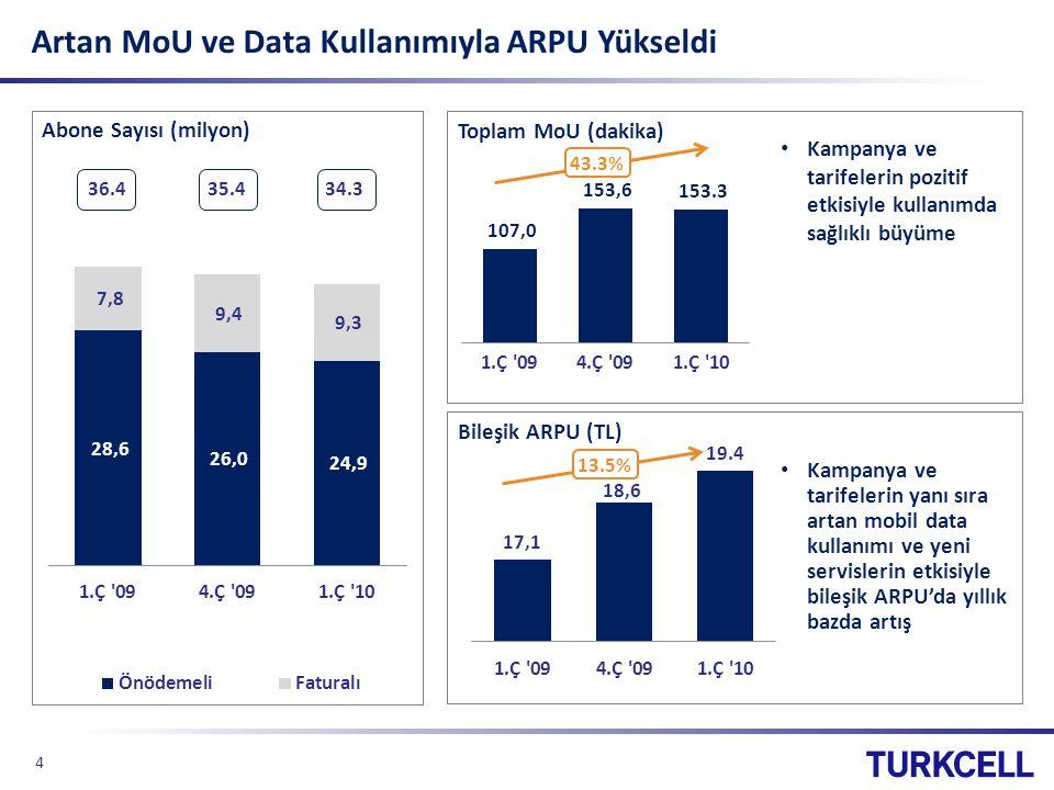 Artan MoU ve Data Kullanımıyla ARPU Yükseldi Abone Sayısı (milyon) Bileşik ARPU (TL) Kampanya ve tarifelerin yanı sıra artan mobil data kullanımı ve yeni servislerin etkisiyle bileşik ARPU'da yıllık bazda artış Kampanya ve tarifelerin pozitif etkisiyle kullanımda sağlıklı büyüme 35.436.434.3 Toplam MoU (dakika) 43.3% 4 13.5%