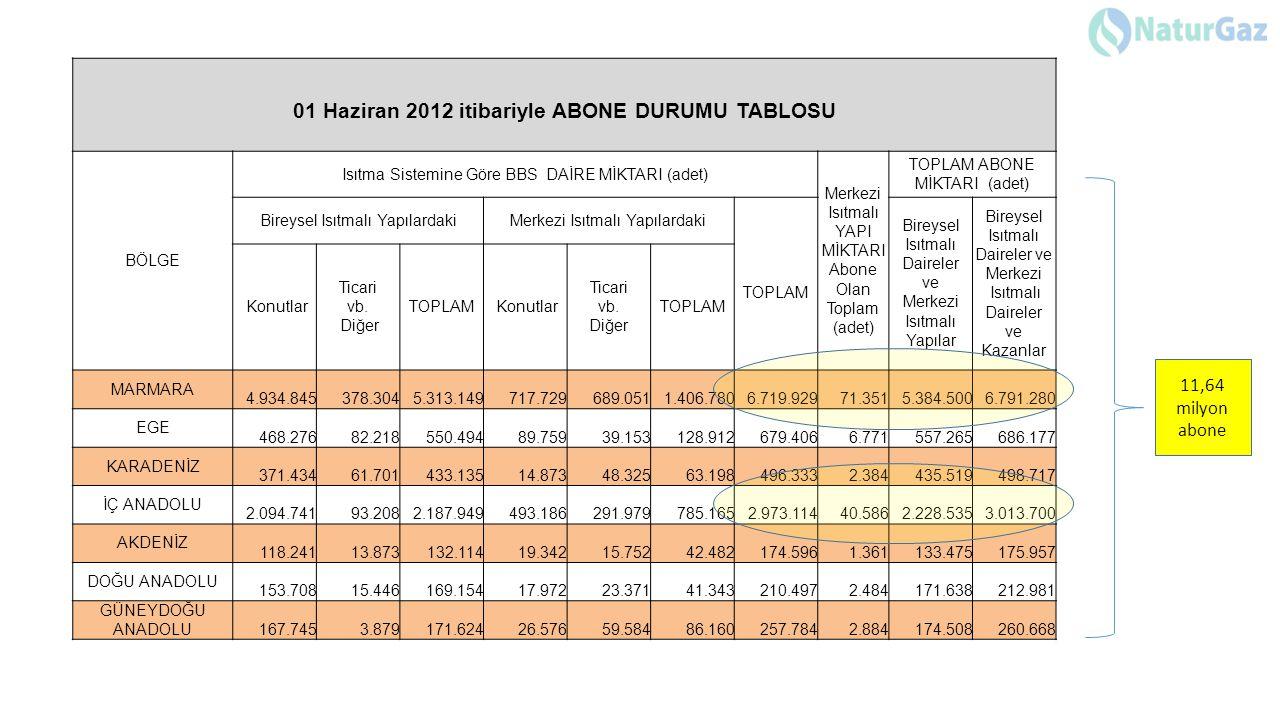 01 Haziran 2012 itibariyle ABONE DURUMU TABLOSU BÖLGE Isıtma Sistemine Göre BBS DAİRE MİKTARI (adet) Merkezi Isıtmalı YAPI MİKTARI Abone Olan Toplam (