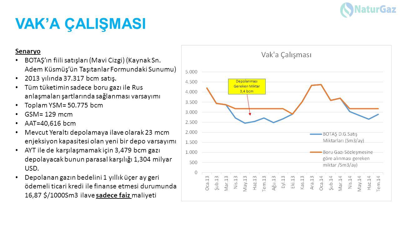 VAK'A ÇALIŞMASI Senaryo BOTAŞ'ın fiili satışları (Mavi Cizgi) (Kaynak Sn. Adem Küsmüş'ün Taşıtanlar Formundaki Sunumu) 2013 yılında 37.317 bcm satış.