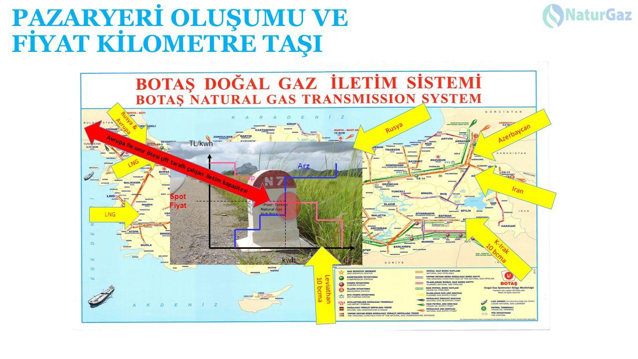 PAZARYERİ OLUŞUMU VE FİYAT KİLOMETRE TAŞI Azerbaycan K-Irak 10 bcma LNG Iran LNG Rusya & Avrupa kwh TL/kwh Arz Talep Spot Fiyat Leviathan 10 bcma Rusy