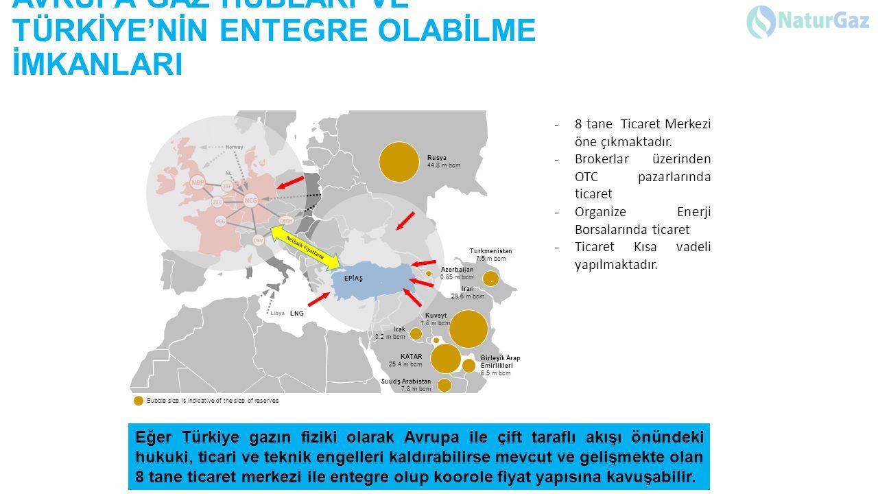 AVRUPA GAZ HUBLARI VE TÜRKİYE'NİN ENTEGRE OLABİLME İMKANLARI Bubble size is indicative of the size of reserves EPİAŞ Rusya 44.8 m bcm Turkmenistan 7.5