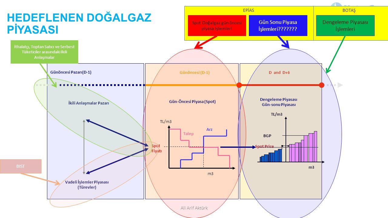 BOTAŞ EPİAS HEDEFLENEN DOĞALGAZ PİYASASI Ali Arif Aktürk Günöncesi Pazarı(D-1) Günöncesi (D-1)D and D+6 Spot Price BGP m3 TL/m3 Gün-Öncesi Piyasa (Spo