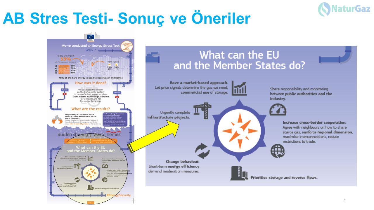 PAZARYERİ ÜÇGENİ Avrupa İle sınır ötesi çift taraflı çalışan iletim kapasitesi Pazaryeri Üçgeni