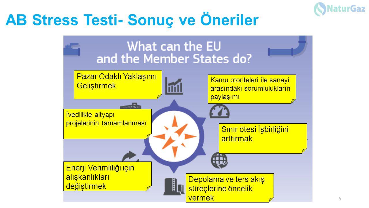 MEVCUT İLETİM SİSTEMİ, GİRİŞ KAPASİTELERİ VE DEPOLARIN YENİDEN ÜRETİM KAPASİTELERİ 12.500 km den fazla Yüksek Basınç İletim Sistemi 8 Kompresör İstasyonu (Kırklareli, Pendik,Bursa, Eskişehir,Çorum,Doğubayazıt,Hanak, Sivas) (Total Kurulu Güç 696,2 MW) 2 LNG Gazlaştırma Terminal BOTAŞ Marmara Ereğlisi LNG REGAS Terminal 3 x 85.000 LNG m3 Gazlaştırma Kapasitesi:22.050.000 Sm3/gün EGEGAZ LNG REGAS Terminal 2 X 140.000 LNG m3 Send-out Capacity :16.111.200 Sm3/gün Bulgaristan Malkoçlar Giriş 51.438.240 Sm3/gün (42.000.000 Sm3/gün) Mavi Akım Durusu Giriş 47.355.441 Sm3/gün Azerbaycan Türkgözü Giriş 18.678.318 Sm3/gün İran Gürbulak Giriş 28.595.963 Sm3/gün TPAO K.Marmara-Değirmenköy20.000.000 Sm3/gün TPAO Akçakoca(Yerli Üretim)2.100.000 Sm3/gün Pemi Edirne (Yerli Üretim)960.000 Sm3/gün TOTAL:205.289.162 Sm3/gün Her yıl ilave 10MCM Aralık 2013'de günlük talep 230.000.000 Sm3/gün Kesinti