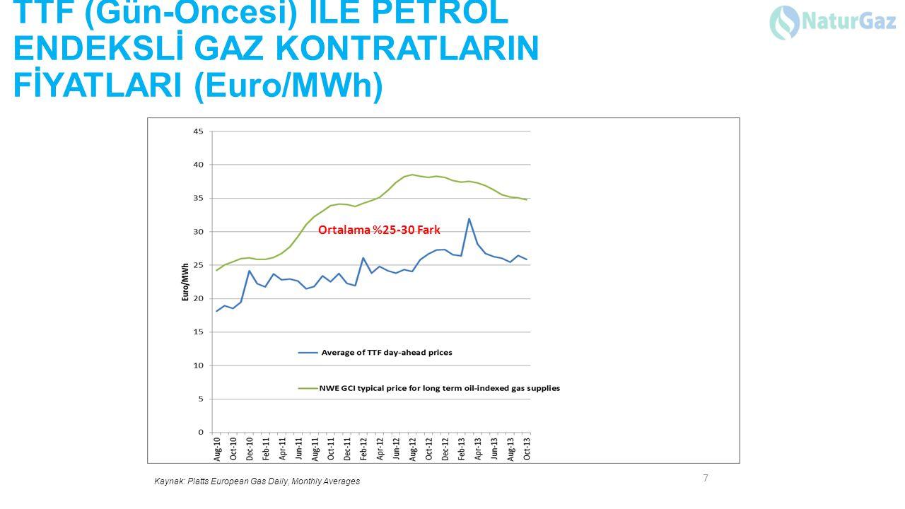 TTF (Gün-Öncesi) İLE PETROL ENDEKSLİ GAZ KONTRATLARIN FİYATLARI (Euro/MWh) 7 Kaynak: Platts European Gas Daily, Monthly Averages Ortalama %25-30 Fark
