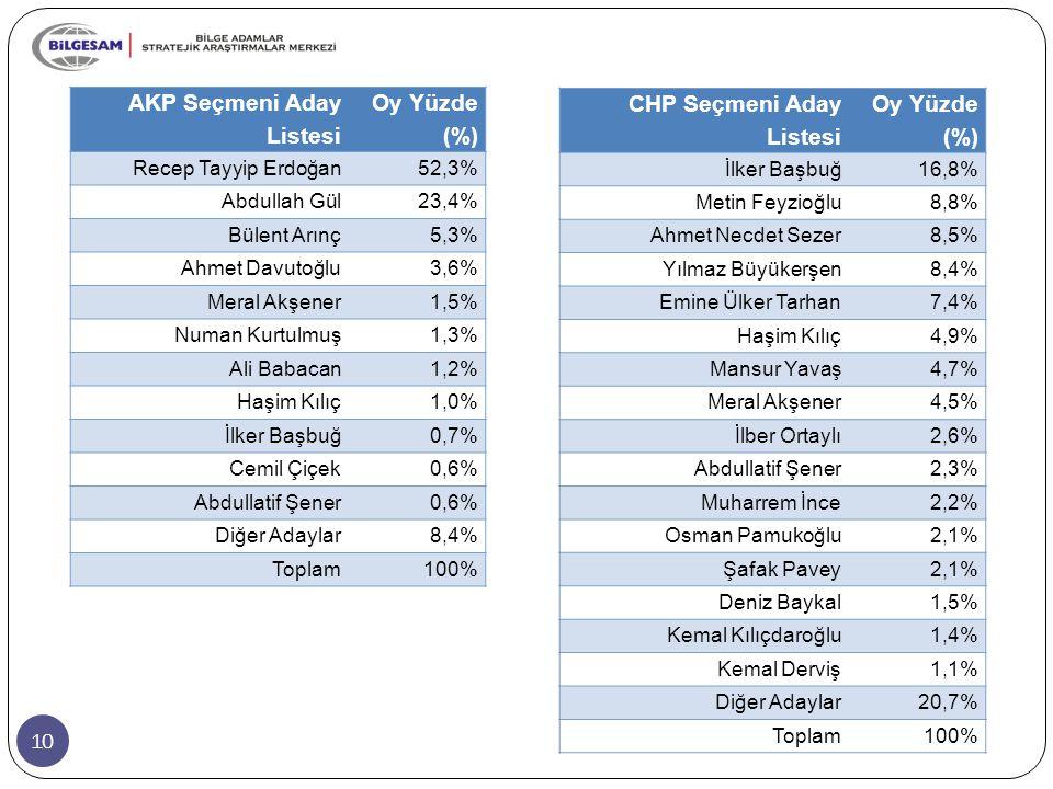 10 AKP Seçmeni Aday Listesi Oy Yüzde (%) Recep Tayyip Erdoğan52,3% Abdullah Gül23,4% Bülent Arınç5,3% Ahmet Davutoğlu3,6% Meral Akşener1,5% Numan Kurtulmuş1,3% Ali Babacan1,2% Haşim Kılıç1,0% İlker Başbuğ0,7% Cemil Çiçek0,6% Abdullatif Şener0,6% Diğer Adaylar8,4% Toplam100% CHP Seçmeni Aday Listesi Oy Yüzde (%) İlker Başbuğ16,8% Metin Feyzioğlu8,8% Ahmet Necdet Sezer8,5% Yılmaz Büyükerşen8,4% Emine Ülker Tarhan7,4% Haşim Kılıç4,9% Mansur Yavaş4,7% Meral Akşener4,5% İlber Ortaylı2,6% Abdullatif Şener2,3% Muharrem İnce2,2% Osman Pamukoğlu2,1% Şafak Pavey2,1% Deniz Baykal1,5% Kemal Kılıçdaroğlu1,4% Kemal Derviş1,1% Diğer Adaylar20,7% Toplam100%