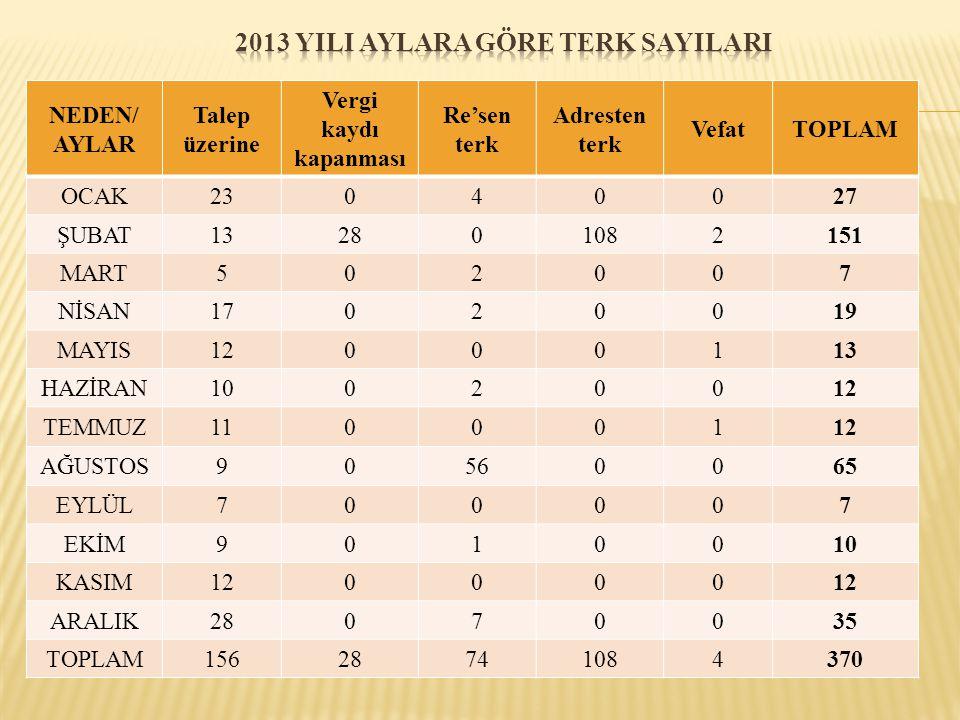 AYLAR/ STATÜ A.Ş.LTD.