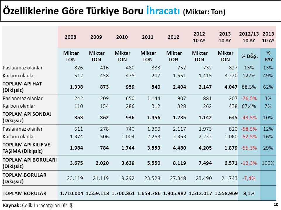 10 Kaynak: Çelik İhracatçıları Birliği 20082009201020112012 2012 10 AY 2013 10 AY 2012/13 10 AY 2013 10 AY Miktar TON % DĞŞ.