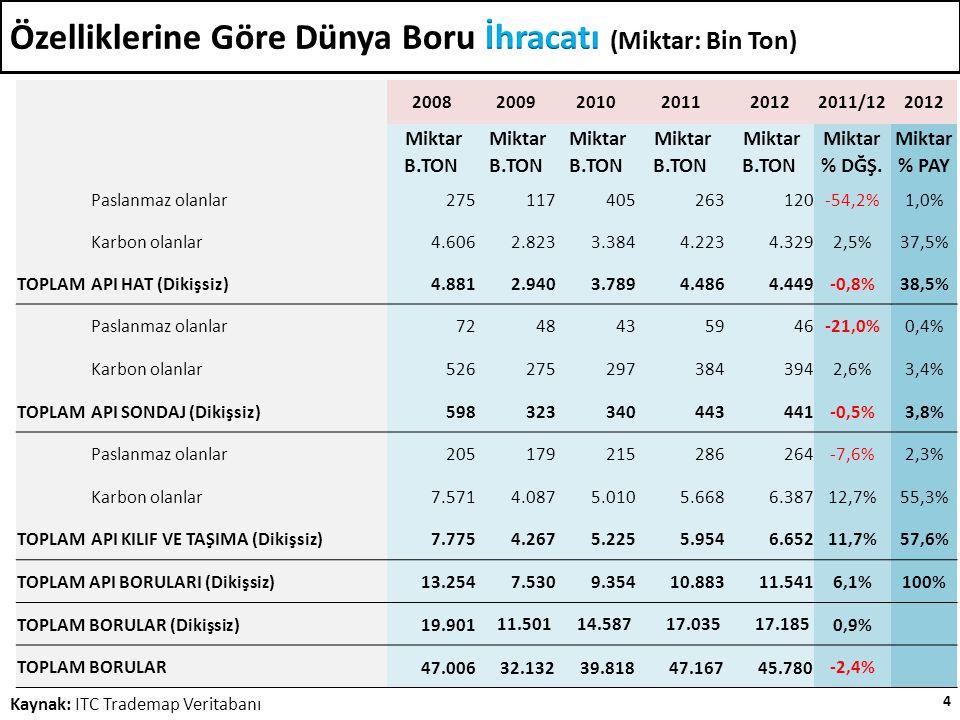 4 Kaynak: ITC Trademap Veritabanı 200820092010201120122011/122012 Miktar B.TON % DĞŞ.