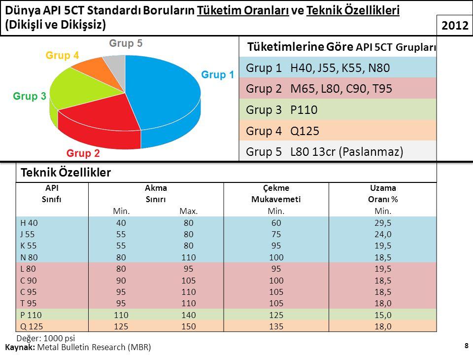 2012 Kaynak: Metal Bulletin Research (MBR) Tüketimlerine Göre API 5CT Grupları Grup 1H40, J55, K55, N80 Grup 2M65, L80, C90, T95 Grup 3P110 Grup 4Q125 Grup 5L80 13cr (Paslanmaz) API Sınıfı Akma Sınırı Çekme Mukavemeti Uzama Oranı % Min.Max.Min.