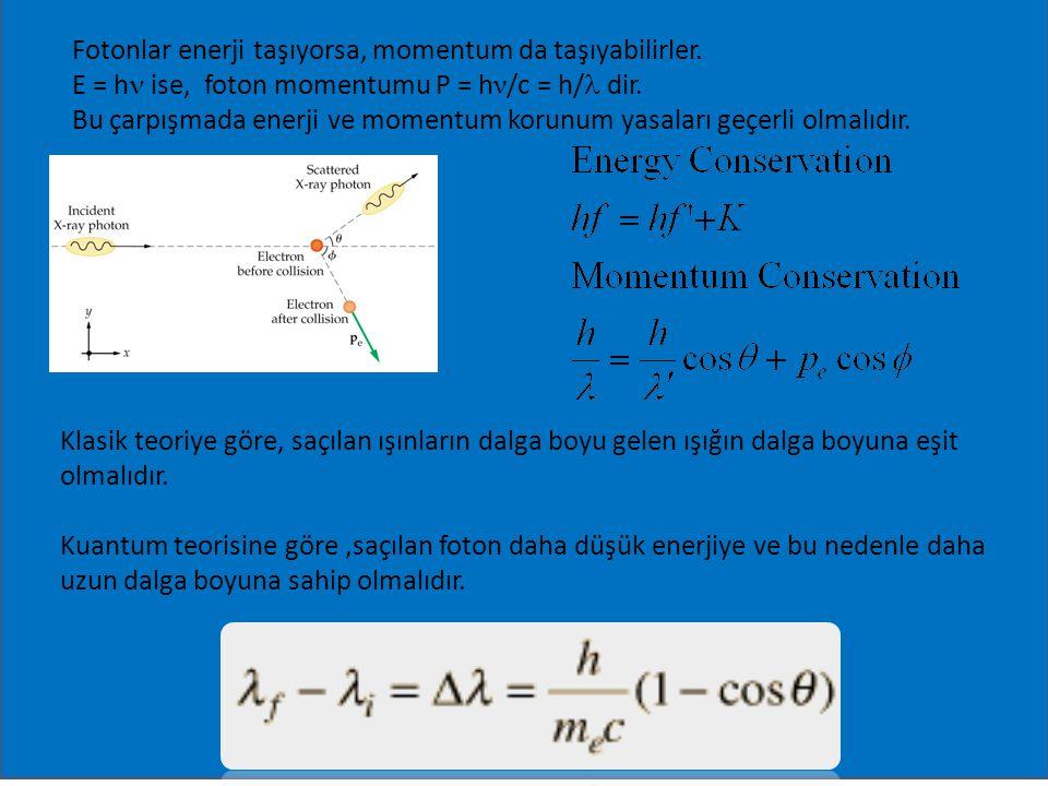 Fotonlar enerji taşıyorsa, momentum da taşıyabilirler. E = h ise, foton momentumu P = h ν /c = h/ dir. Bu çarpışmada enerji ve momentum korunum yasala